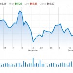 iShares real estate indexes on the rise.