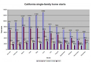 Chart on new starts via CBIA