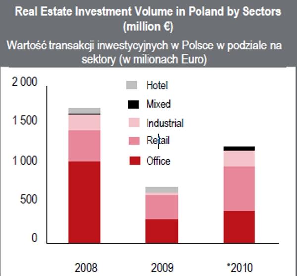 Warsaw economy