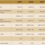 Barwa Real Estate Annual Report