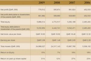 Barwa Real Estate Annual Report