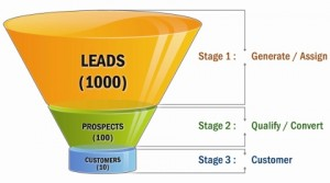 Put Facebook in your sales funnel