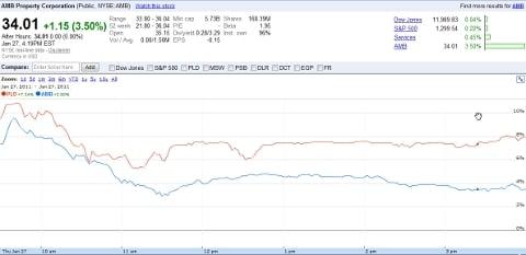ProLogis AMB stocks at close of business