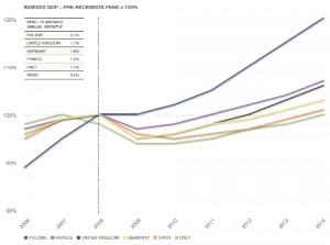 LaSalle European market study