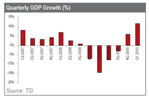 Turkey's consisten rise in GDP