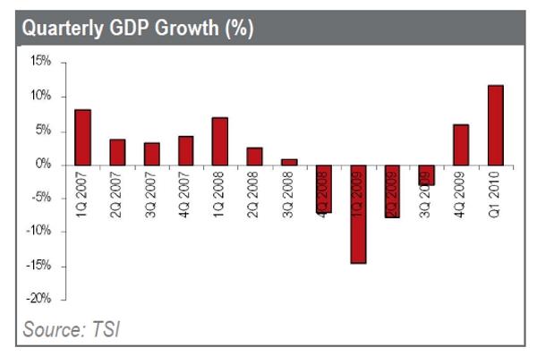 Turkey's consisten rise in GDP
