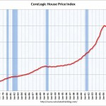US Real Estate Prices Continue to Tumble