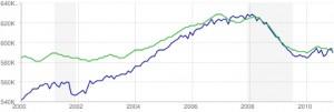The recession job tape