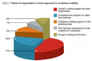 Workspace Mobility as a component of productivity