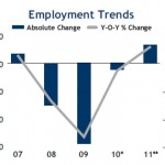 Demand derived from job growth and other factors
