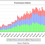 Foreclosure activity in April 2011