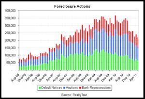 Foreclosure activity in April 2011