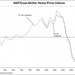 Property prices for March show a double-dip in the Case/shiller index