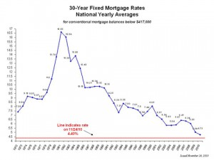 Today's mortgage rates represent a real bargain