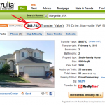 Realtors Fail To Keep Online Listings Up To Date