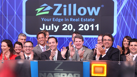 Zillow share price