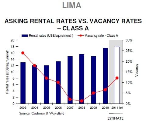 Lima rental rates