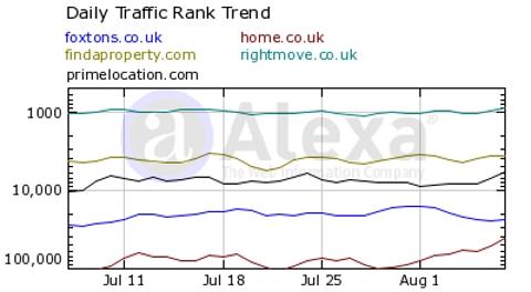 Alexa rankings of London realtors