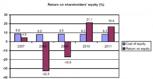 Return on equity for Hammerson so far this year