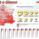 Infographic Illustrates Revealing Information about French Real Estate