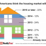 Will the Real Estate Market Be Fully Recovered by 2015?