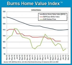 Burns Home Value Index
