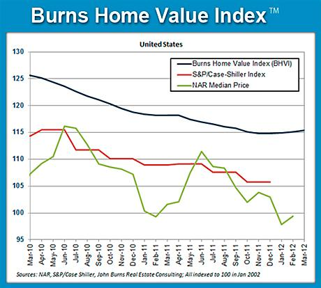 Burns Home Value Index