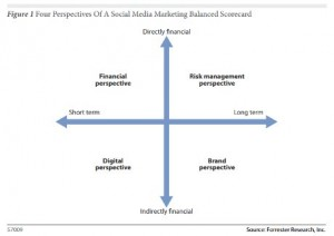 Four Perspectives Of A Social Media Marketing Balanced Scorecard