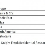 Luxury buyers courtesy Knight Frank