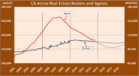 California Real Estate agents and brokers dip