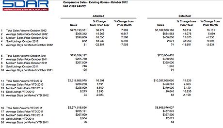 Comparative Sales San Diego.