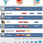 India: Buying vs. Renting in Key Metro Areas