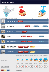 Buy vs rent a home in India.