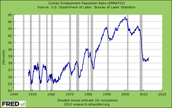Current percentage of employed civilians today lowest since 1983.