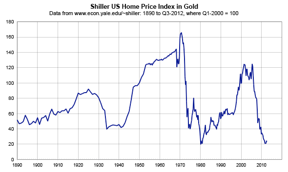 Long Term Home Price Data - Case-Schiller