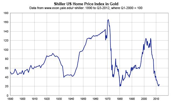 Long Term Home Price Data - Case-Schiller