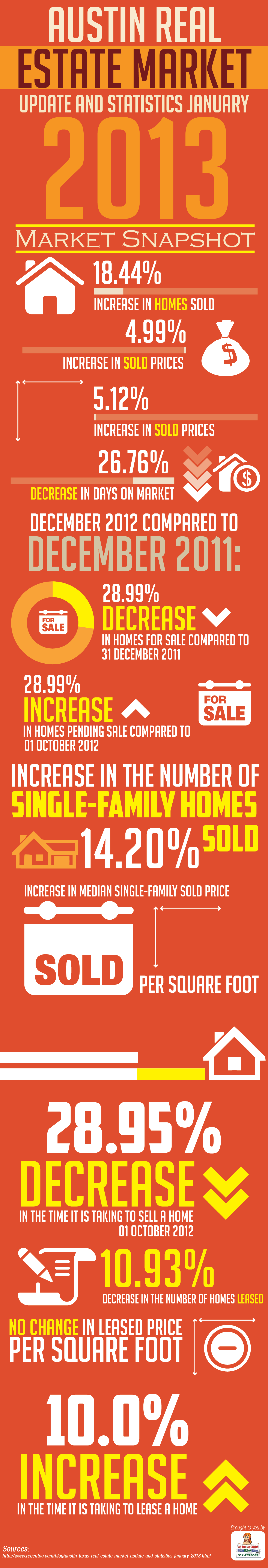 Austin-Real-Estate-Market-Update-Dec-2012