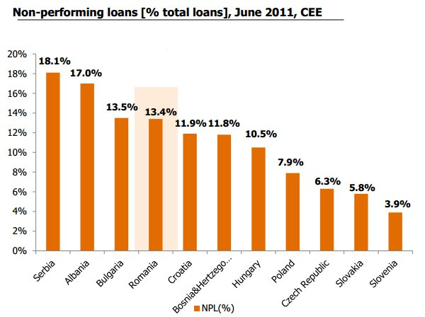 Non-performing loans [% total loans], June 2011, CEE - Courtesy Ensight Management Consulting