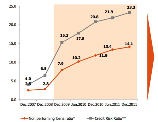 Non performing loans evolution (%)