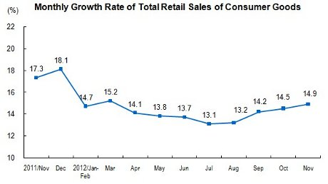 Growth rate retail sales - courtesy National Bureau of Statistics