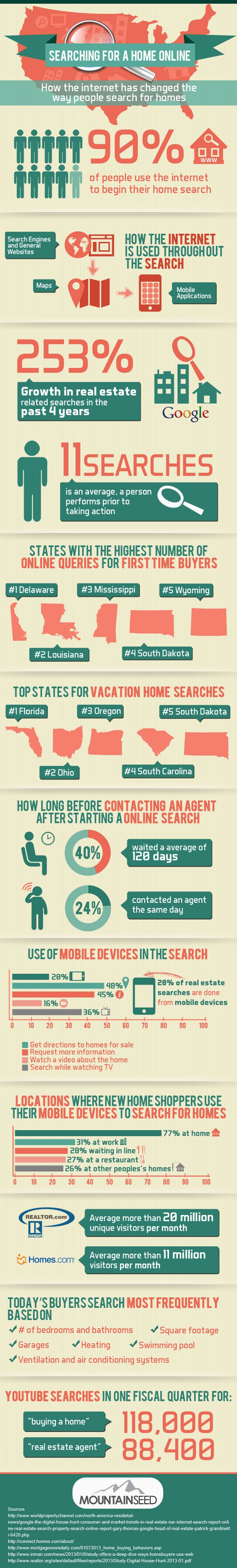 Home searches via visual.ly