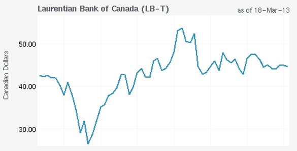 As of this writing - courtesy http://globeinvestor.sympatico.ca
