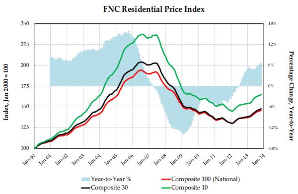 FNC Residential Price Index