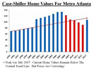 case-schiller atlanta price trend