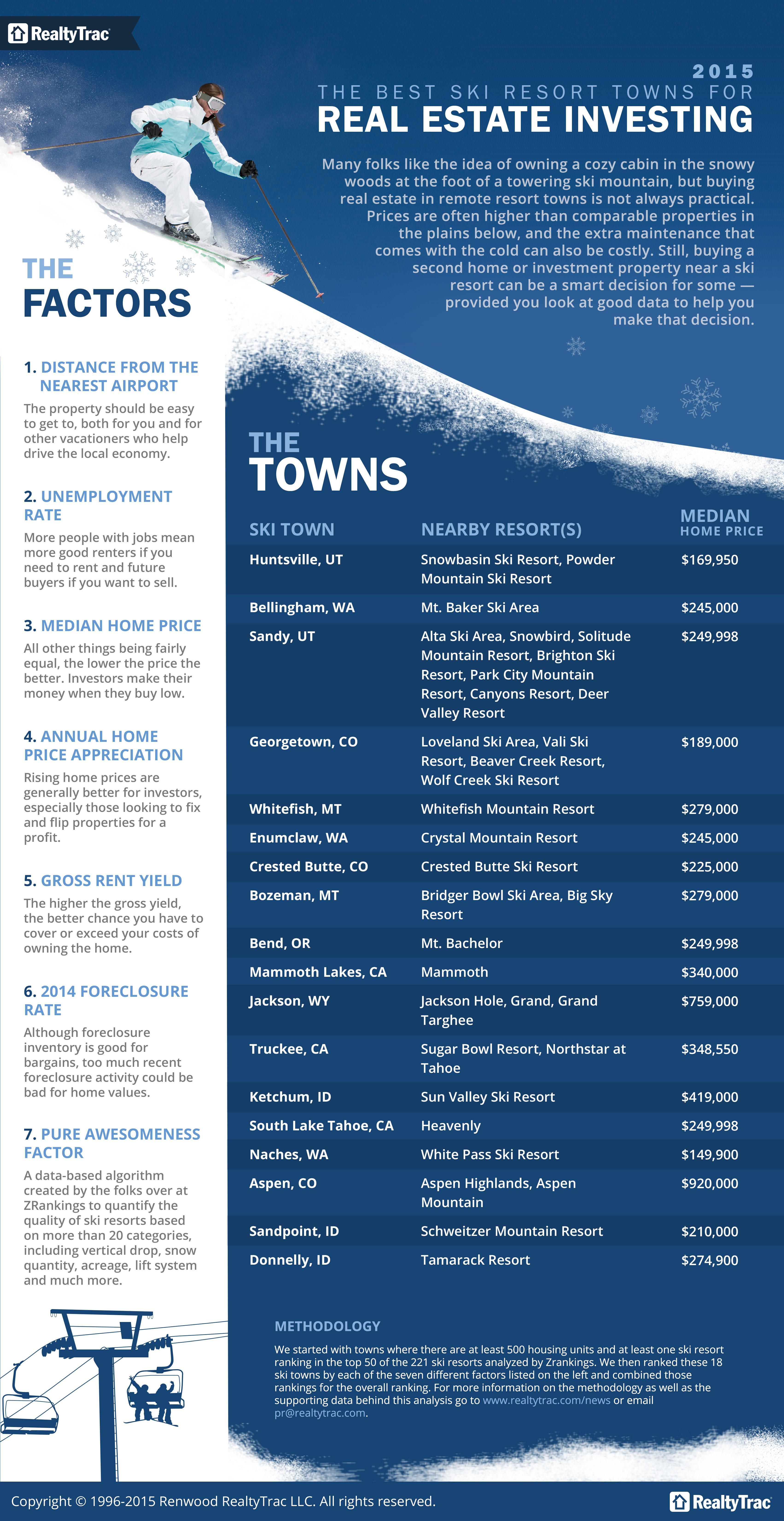best_ski_towns_2015