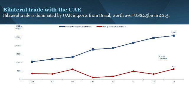 Brazil bilateral trade with UAE - Source Comtrade