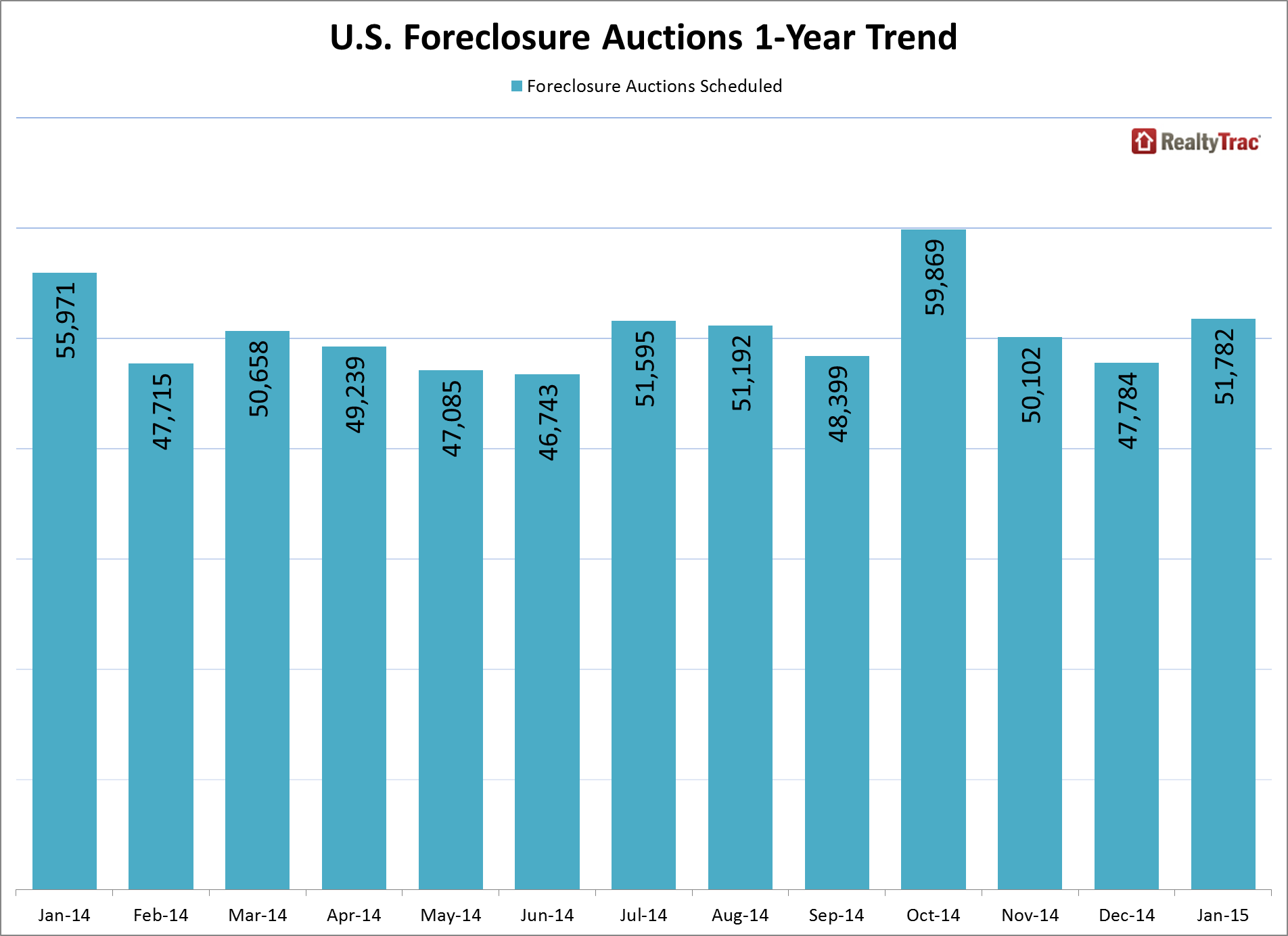 foreclosure_auctions_1_year_trend_jan_2015