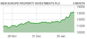 New Europe Property Investments plc (NEP)