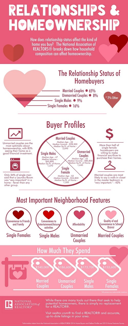 infographic_relationships_and_homeownership_02092015
