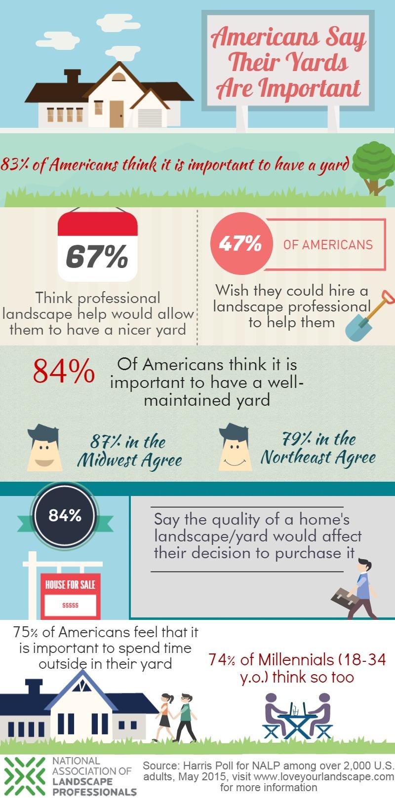 2015 lawn survey graphic